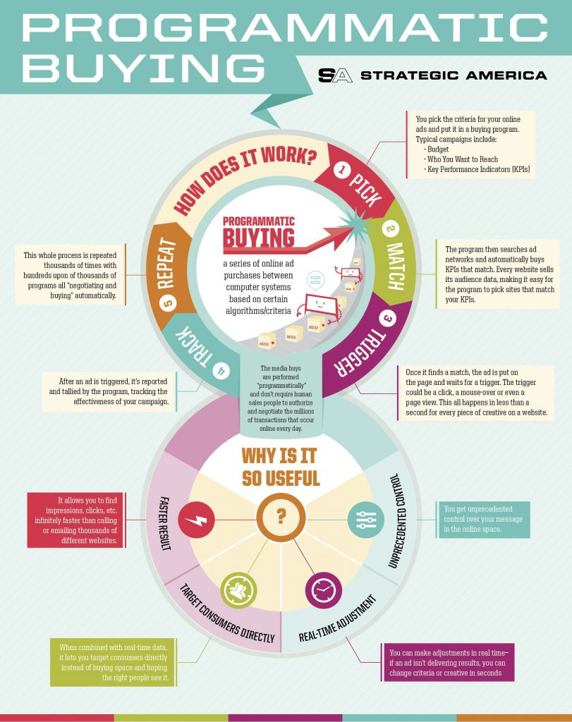 programmatic buying infographic by carterbaker.net