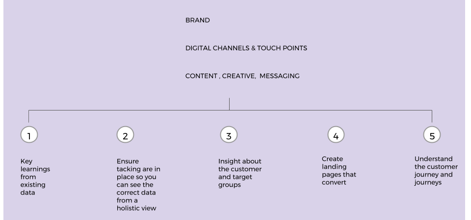 The Foundations of Digital Marketing