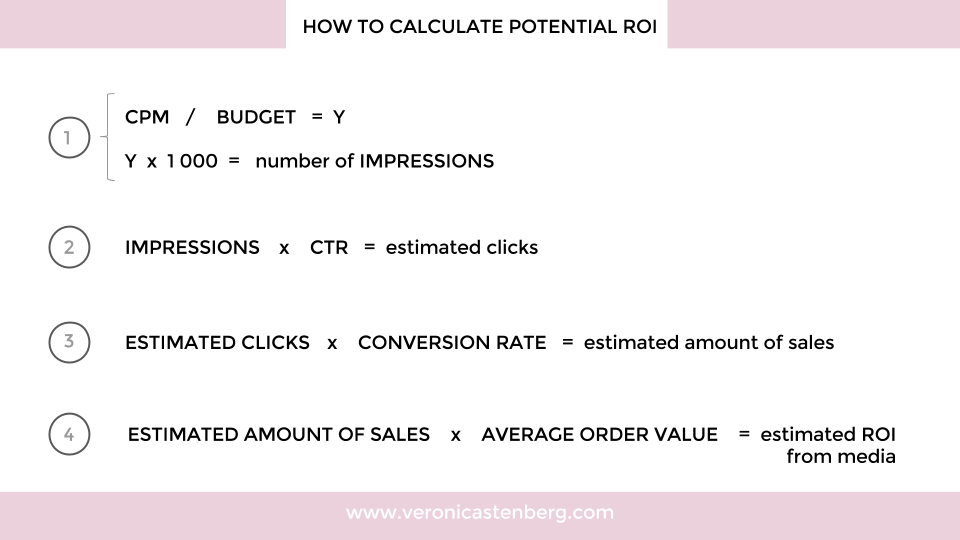 how to calculate potential roi media