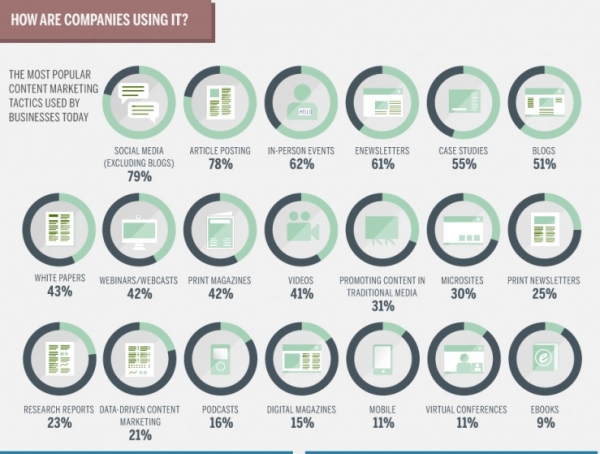 content marketing infographic by marketo