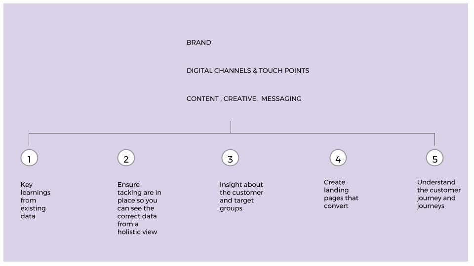 The Foundations of Digital Marketing