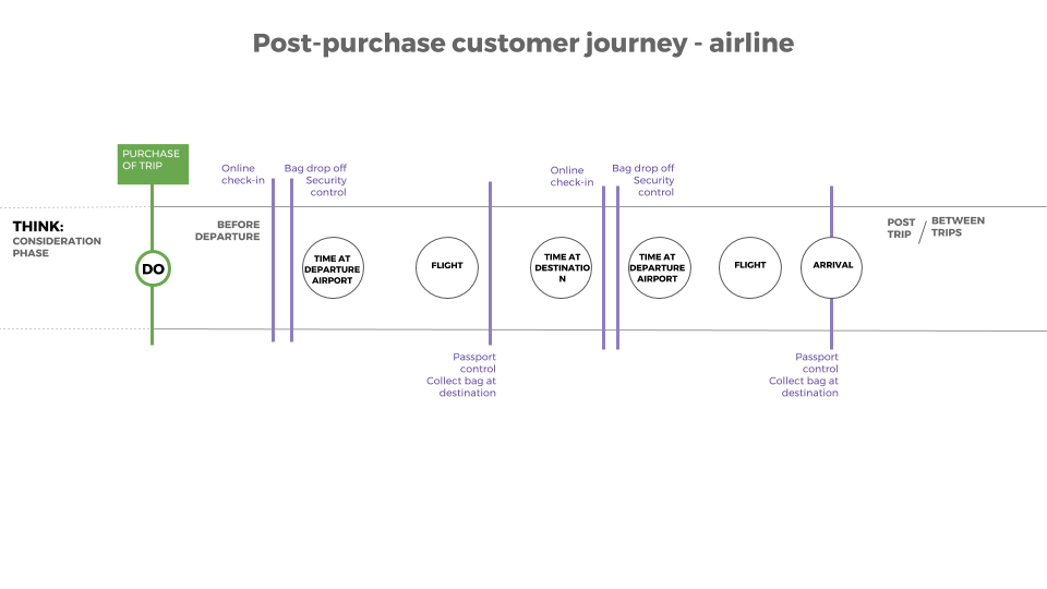 open customer journey mapping