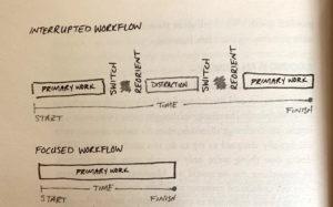 interrupted-workflow