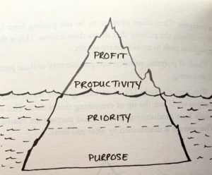 purpose_priority_productivity_profit